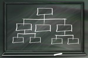 überschriften hierarchisch anordnen